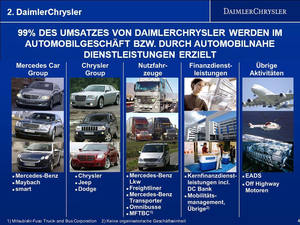 4 99% DES UMSATZES VON DAIMLERCHRYSLER WERDEN IM AUTOMOBILGESCHÄFT BZW. DURCH AUTOMOBILNAHE DIENSTLEISTUNGEN ERZIELT 4 2. DaimlerChrysler