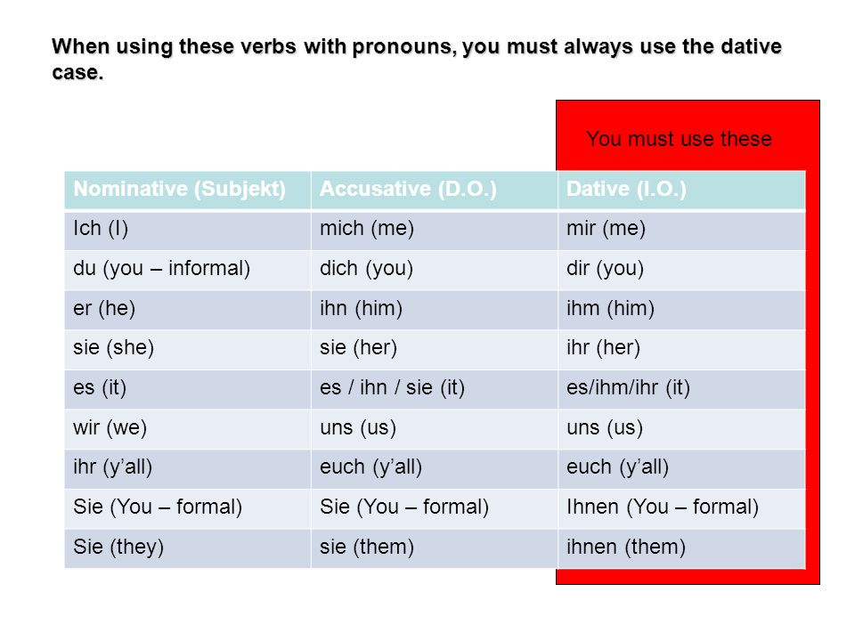 When using these verbs with pronouns, you must always use the dative case. Nominative (Subjekt)Accusative (D.O.)Dative (I.O.) Ich (I)mich (me)mir (me)