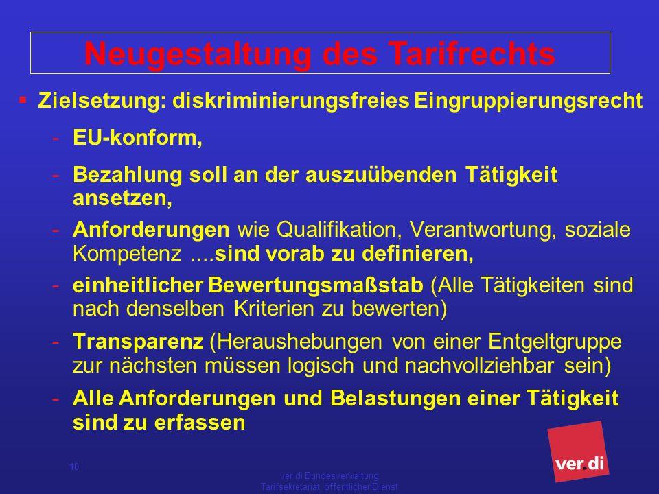 ver.di Bundesverwaltung Tarifsekretariat öffentlicher Dienst 10 Zielsetzung: diskriminierungsfreies Eingruppierungsrecht -EU-konform, -Bezahlung soll an der auszuübenden Tätigkeit ansetzen, -Anforderungen wie Qualifikation, Verantwortung, soziale Kompetenz....sind vorab zu definieren, -einheitlicher Bewertungsmaßstab (Alle Tätigkeiten sind nach denselben Kriterien zu bewerten) -Transparenz (Heraushebungen von einer Entgeltgruppe zur nächsten müssen logisch und nachvollziehbar sein) -Alle Anforderungen und Belastungen einer Tätigkeit sind zu erfassen Neugestaltung des Tarifrechts