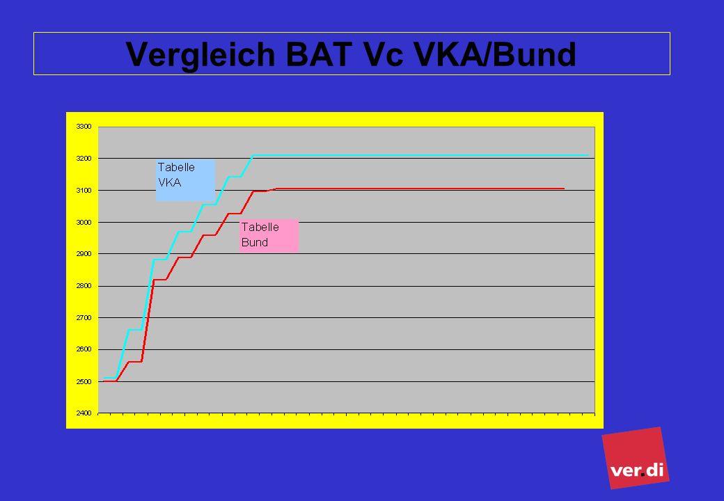 ver.di Bundesverwaltung Tarifsekretariat öffentlicher Dienst 27 Vergleich BAT Vc VKA/Bund