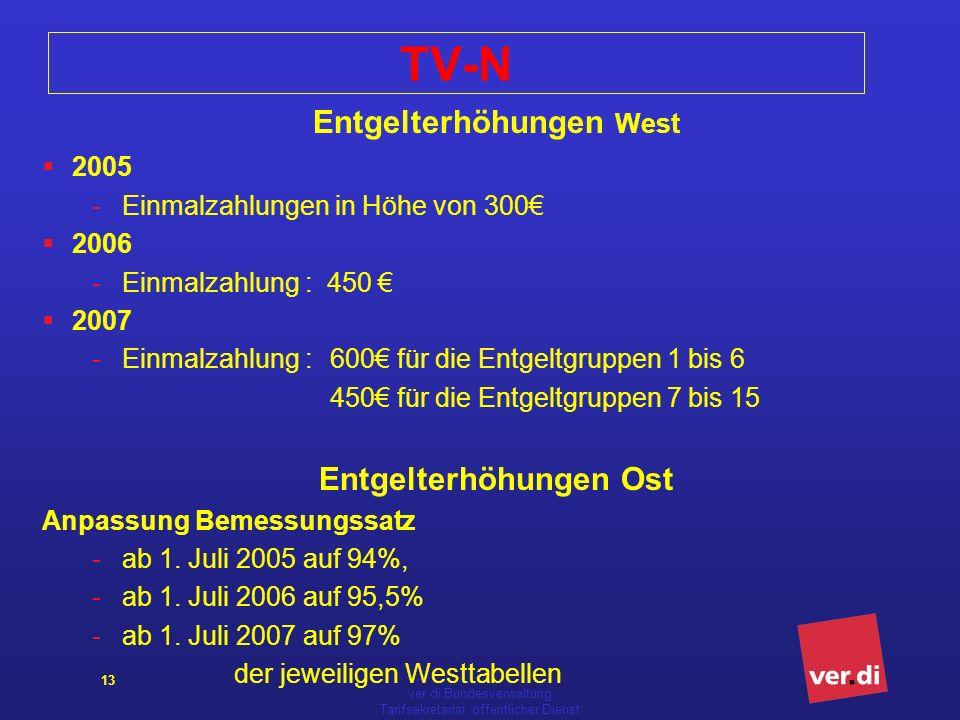 ver.di Bundesverwaltung Tarifsekretariat öffentlicher Dienst 13 TV-N Entgelterhöhungen West 2005 -Einmalzahlungen in Höhe von 300 2006 -Einmalzahlung