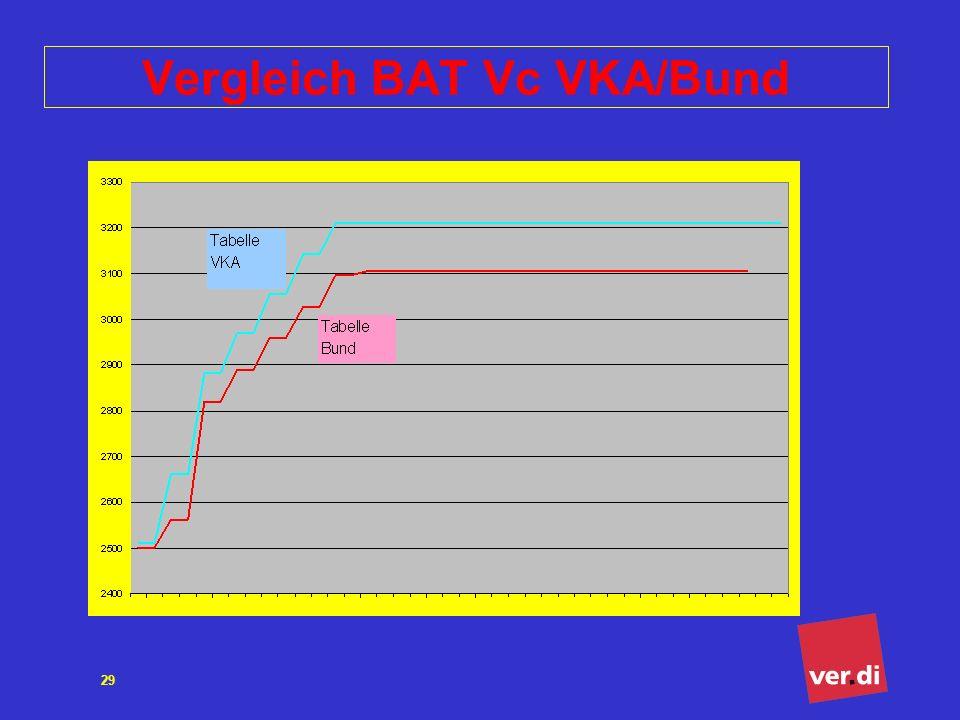 ver.di Bundesverwaltung Tarifsekretariat öffentlicher Dienst 29 Vergleich BAT Vc VKA/Bund