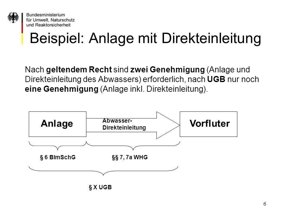 6 Beispiel: Anlage mit Direkteinleitung Nach geltendem Recht sind zwei Genehmigung (Anlage und Direkteinleitung des Abwassers) erforderlich, nach UGB