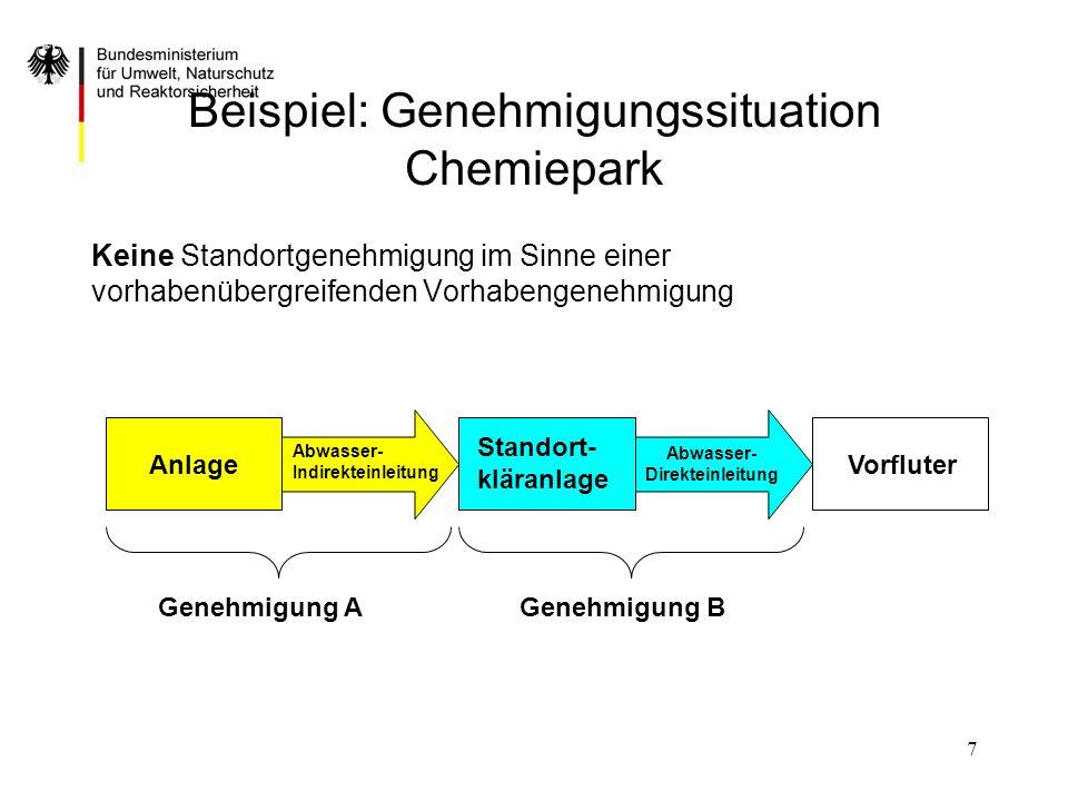 7 Beispiel: Genehmigungssituation Chemiepark Keine Standortgenehmigung im Sinne einer vorhabenübergreifenden Vorhabengenehmigung Anlage Standort- klär