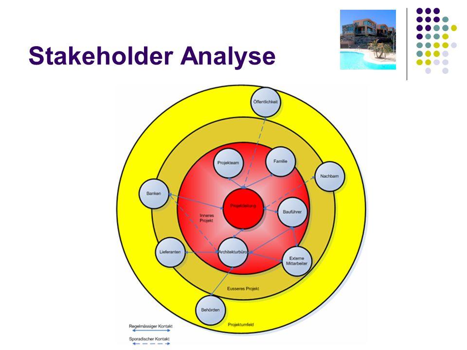 10 Stakeholder Analyse
