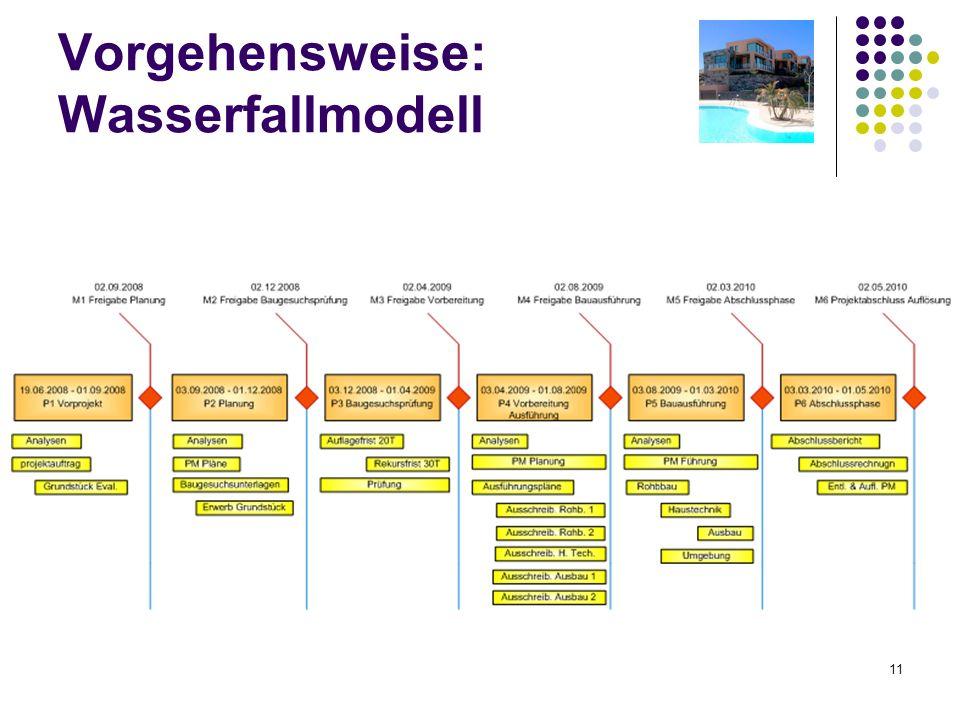 11 Vorgehensweise: Wasserfallmodell