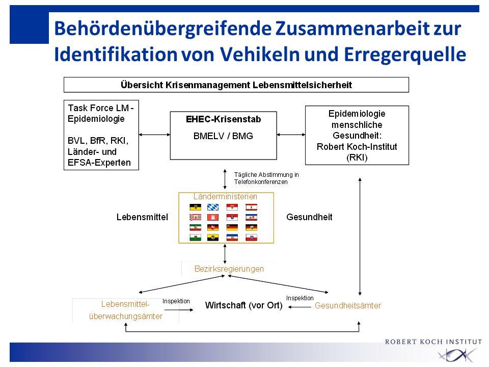 Behördenübergreifende Zusammenarbeit zur Identifikation von Vehikeln und Erregerquelle