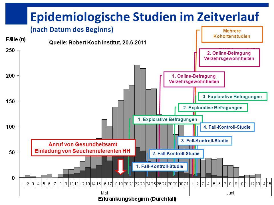 Mehrere Kohortenstudien 2. Online-Befragung Verzehrsgewohnheiten 1. Online-Befragung Verzehrsgewohnheiten Epidemiologische Studien im Zeitverlauf (nac