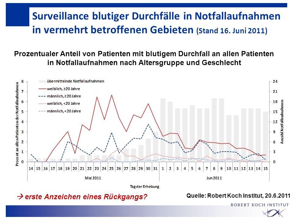 Surveillance blutiger Durchfälle in Notfallaufnahmen in vermehrt betroffenen Gebieten (Stand 16. Juni 2011) Prozentualer Anteil von Patienten mit blut