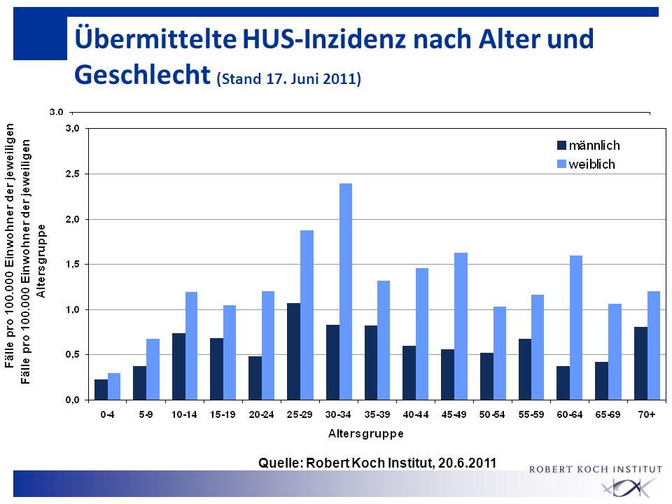 Übermittelte HUS-Inzidenz nach Alter und Geschlecht (Stand 17. Juni 2011) Quelle: Robert Koch Institut, 20.6.2011