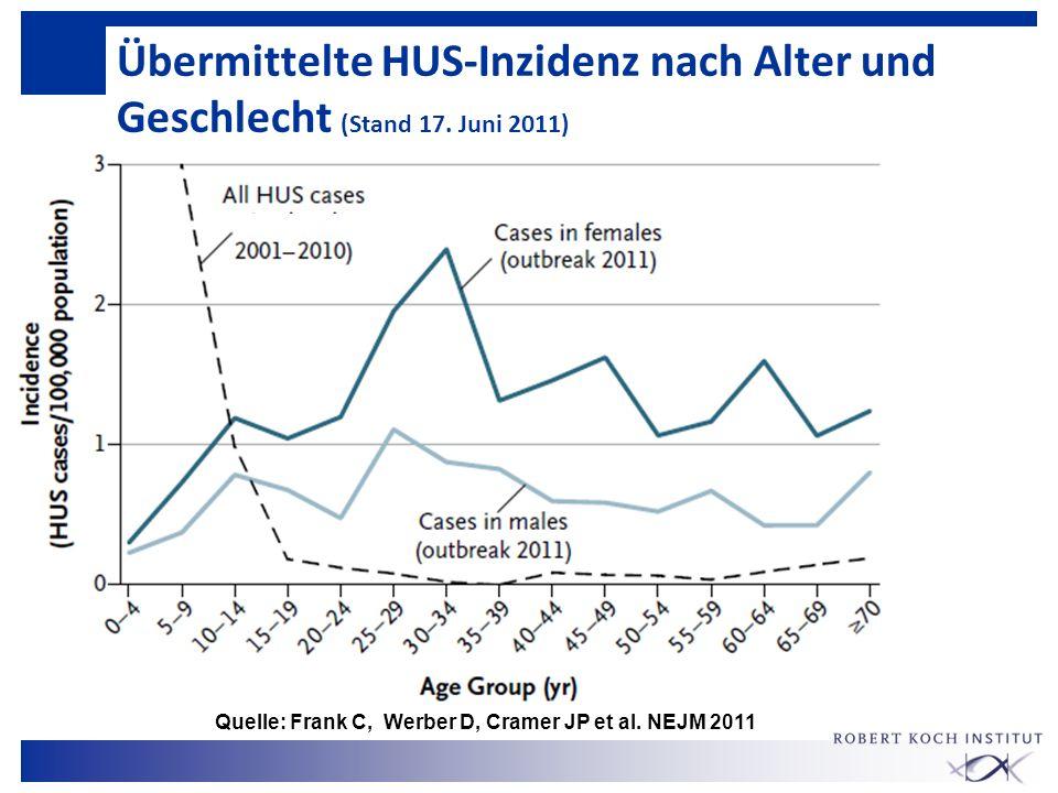 Übermittelte HUS-Inzidenz nach Alter und Geschlecht (Stand 17. Juni 2011) Quelle: Frank C, Werber D, Cramer JP et al. NEJM 2011