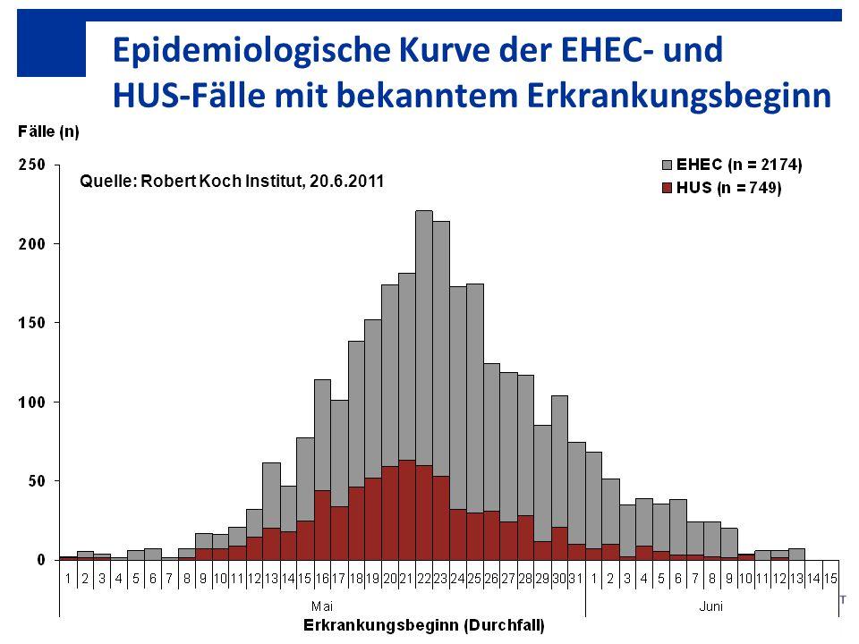 Epidemiologische Kurve der EHEC- und HUS-Fälle mit bekanntem Erkrankungsbeginn (Stand 17. Juni 2011) Quelle: Robert Koch Institut, 20.6.2011