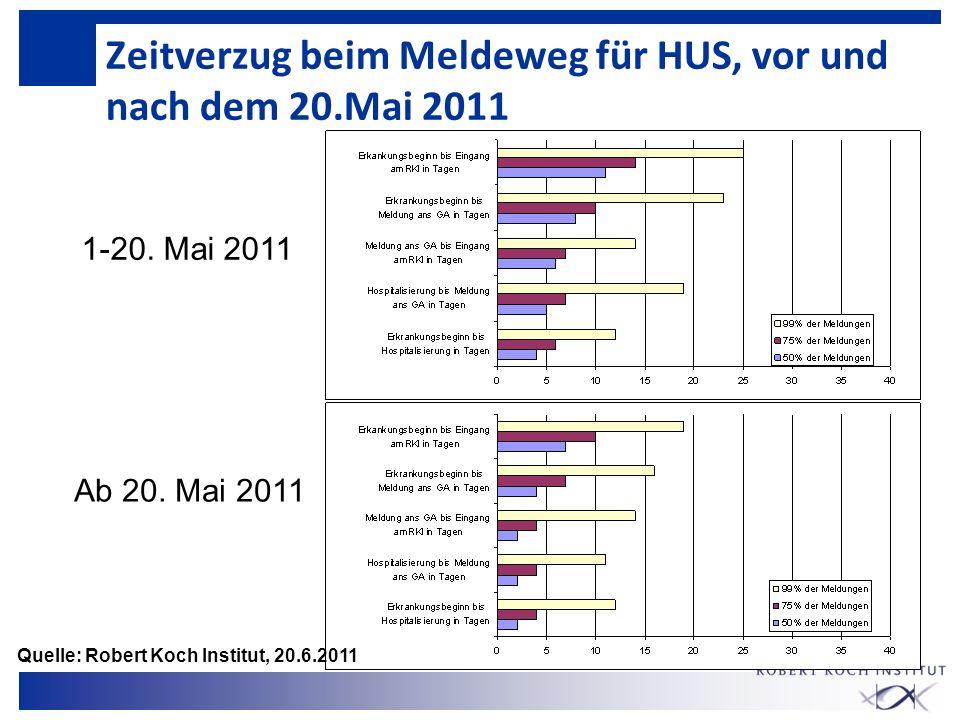 Zeitverzug beim Meldeweg für HUS, vor und nach dem 20.Mai 2011 1-20. Mai 2011 Ab 20. Mai 2011 Quelle: Robert Koch Institut, 20.6.2011