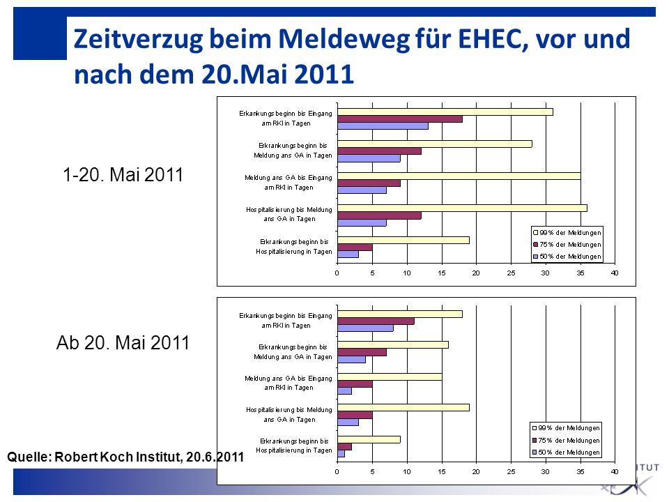 Zeitverzug beim Meldeweg für EHEC, vor und nach dem 20.Mai 2011 1-20. Mai 2011 Ab 20. Mai 2011 Quelle: Robert Koch Institut, 20.6.2011