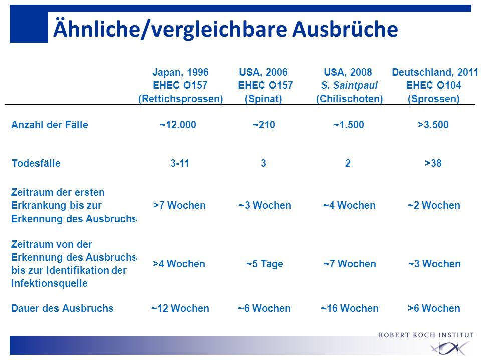 Ähnliche/vergleichbare Ausbrüche Japan, 1996 EHEC O157 (Rettichsprossen) USA, 2006 EHEC O157 (Spinat) USA, 2008 S. Saintpaul (Chilischoten) Deutschlan