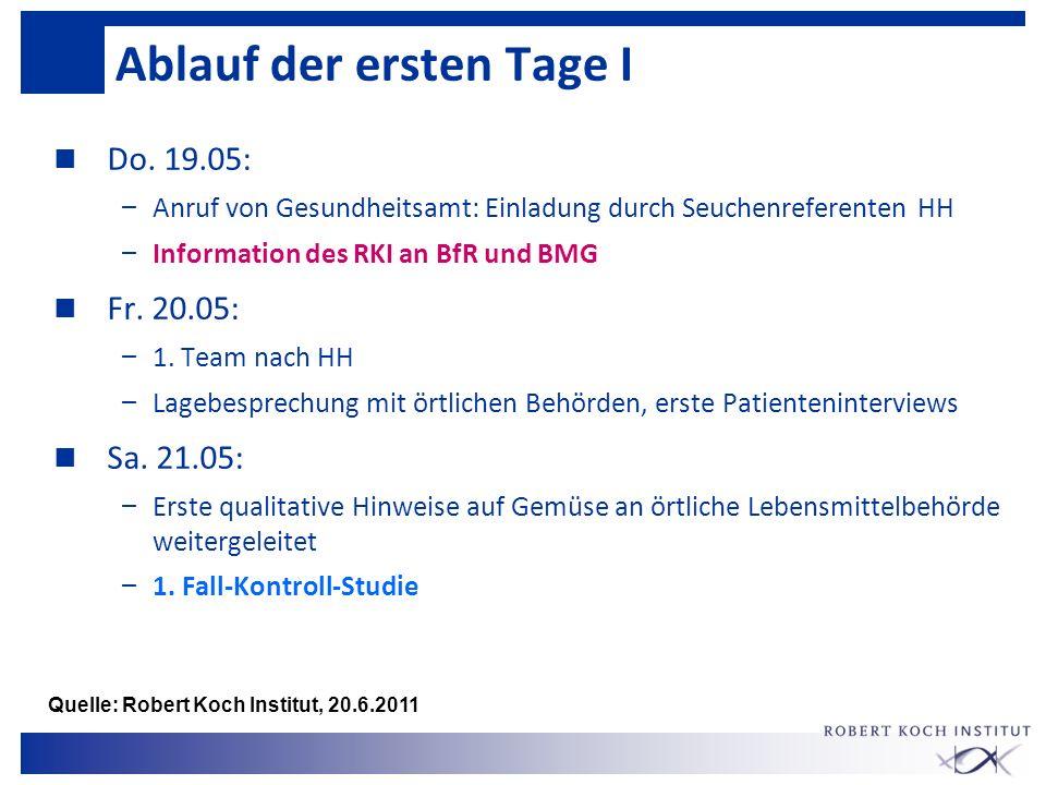Ablauf der ersten Tage I n Do. 19.05: – Anruf von Gesundheitsamt: Einladung durch Seuchenreferenten HH – Information des RKI an BfR und BMG n Fr. 20.0
