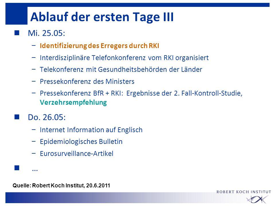 Ablauf der ersten Tage III n Mi. 25.05: – Identifizierung des Erregers durch RKI – Interdisziplinäre Telefonkonferenz vom RKI organisiert – Telekonfer