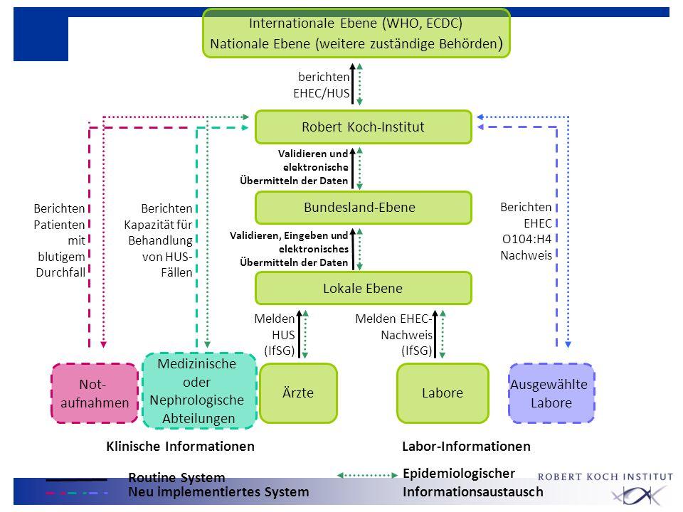 Validieren, Eingeben und elektronisches Übermitteln der Daten Melden EHEC- Nachweis (IfSG) Labore Bundesland-Ebene Robert Koch-Institut Lokale Ebene Ä
