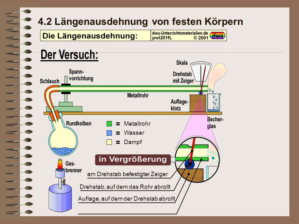 4.2 Längenausdehnung von festen Körpern Metallrohr Wasser Dampf am Drehstab befestigter Zeiger Drehstab, auf dem das Rohr abrollt Auflage, auf dem der