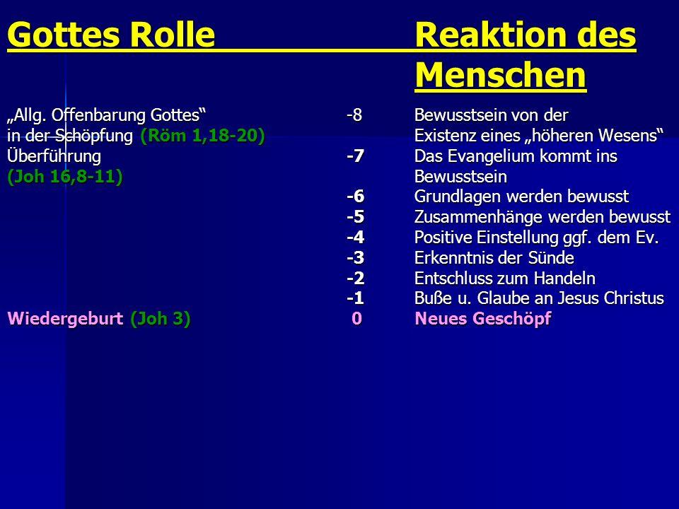 Gottes RolleReaktion des Menschen Allg. Offenbarung Gottes -8Bewusstsein von der in der Schöpfung (Röm 1,18-20)Existenz eines höheren Wesens Überführu