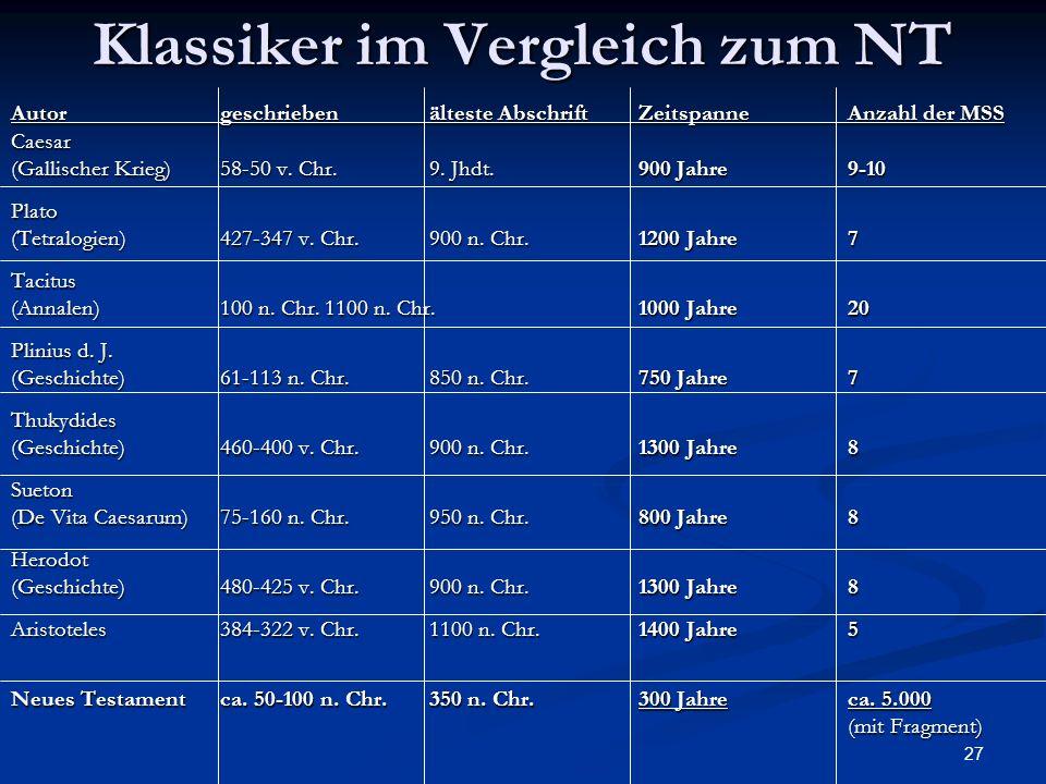 27 Klassiker im Vergleich zum NT Autorgeschriebenälteste AbschriftZeitspanneAnzahl der MSS Caesar (Gallischer Krieg) 58-50 v. Chr.9. Jhdt.900 Jahre9-1