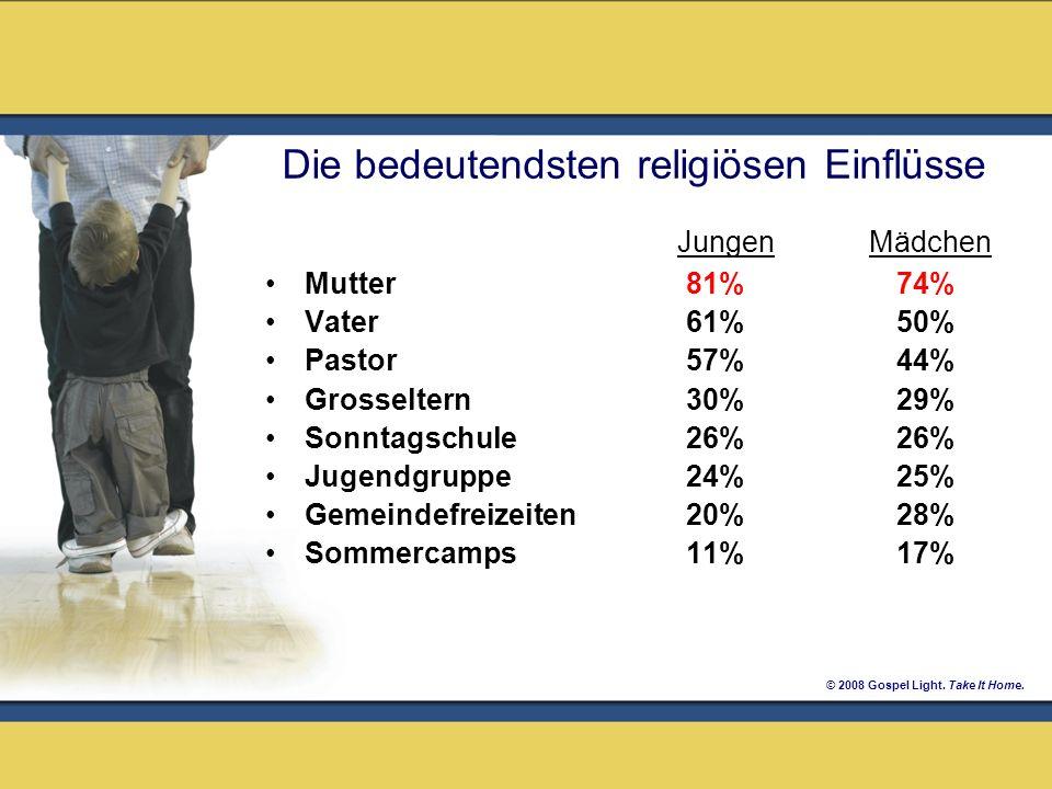 © 2008 Gospel Light. Take It Home. Die bedeutendsten religiösen Einflüsse Jungen Mädchen Mutter81% 74% Vater61% 50% Pastor57% 44% Grosseltern30% 29% S