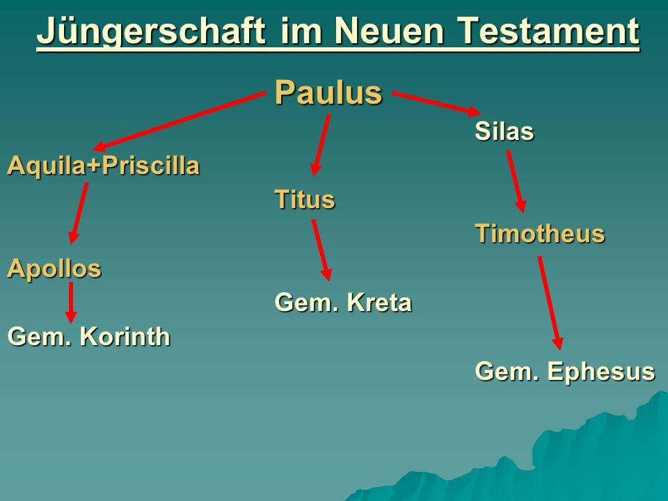 Jüngerschaft im Neuen Testament PaulusSilasAquila+PriscillaTitusTimotheusApollos Gem. Kreta Gem. Korinth Gem. Ephesus