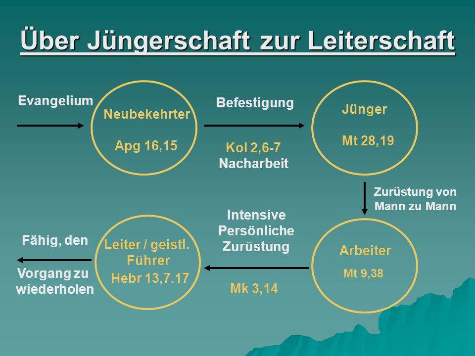 Über Jüngerschaft zur Leiterschaft Evangelium Neubekehrter Apg 16,15 Befestigung Kol 2,6-7 Nacharbeit Jünger Mt 28,19 Zurüstung von Mann zu Mann Arbei