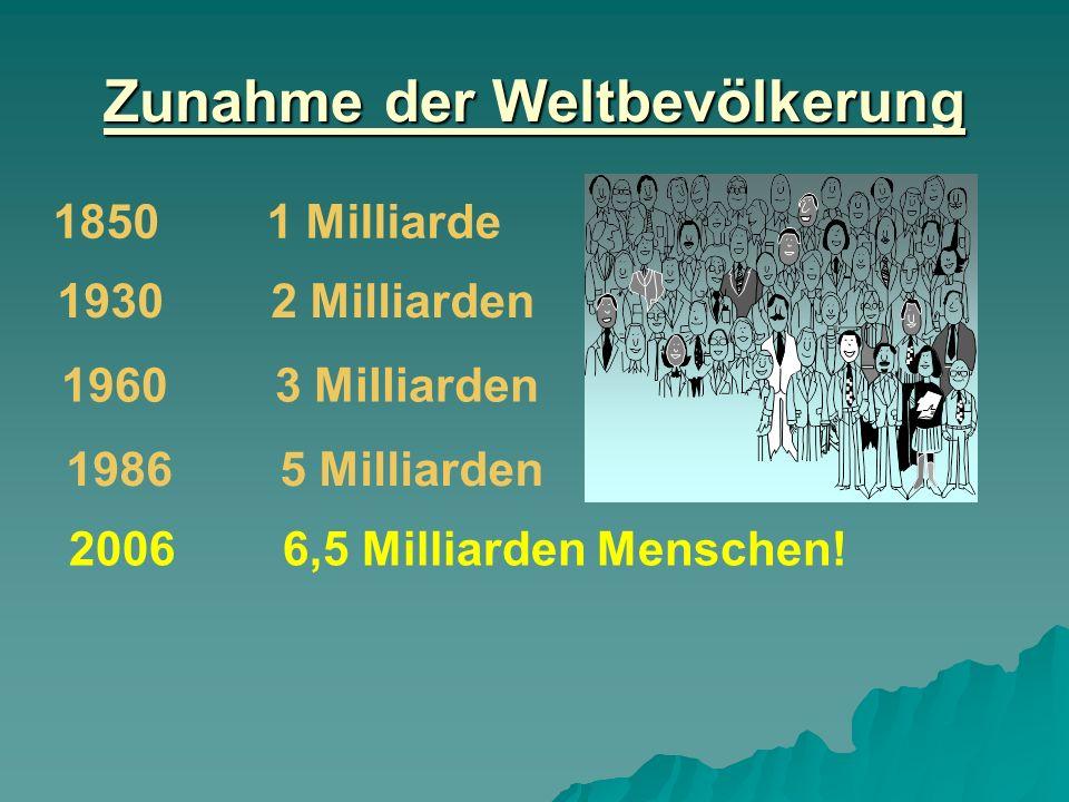 Zunahme der Weltbevölkerung 18501 Milliarde 19302 Milliarden 19603 Milliarden 19865 Milliarden 20066,5 Milliarden Menschen!