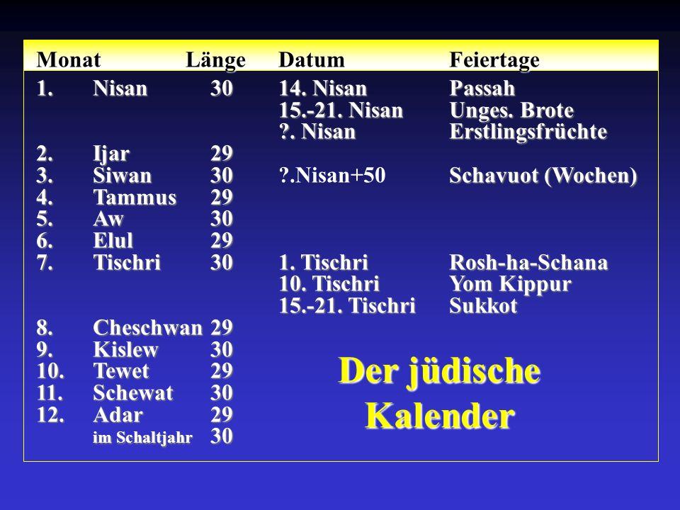 Der jüdische Kalender Monat LängeDatumFeiertage 1.Nisan3014. NisanPassah 15.-21. NisanUnges. Brote ?. NisanErstlingsfrüchte 2.Ijar29 3.Siwan30 Schavuo