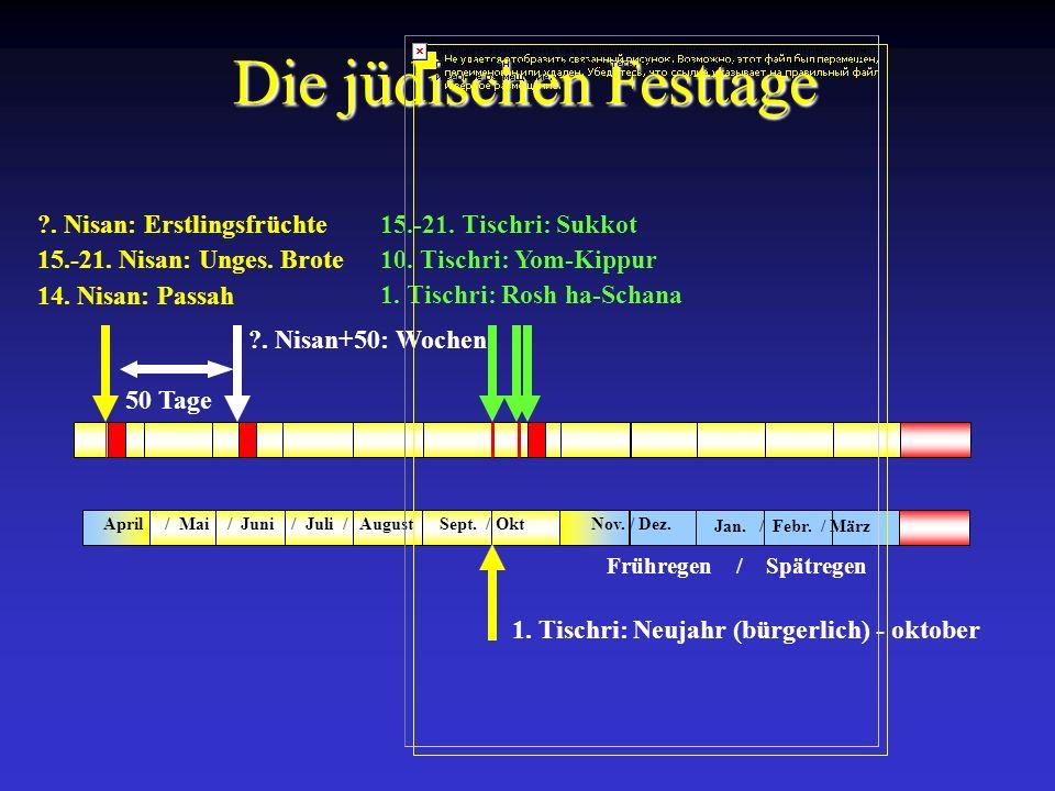 14. Nisan: Passah 15.-21. Nisan: Unges. Brote ?. Nisan: Erstlingsfrüchte Die jüdischen Festtage 50 Tage ?. Nisan+50: Wochen 1. Tischri: Rosh ha-Schana
