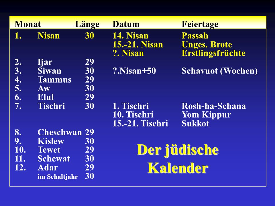 Der jüdische Kalender Monat LängeDatumFeiertage 1.Nisan3014. NisanPassah 15.-21. NisanUnges. Brote ?. NisanErstlingsfrüchte 2.Ijar29 3.Siwan30?.Nisan+