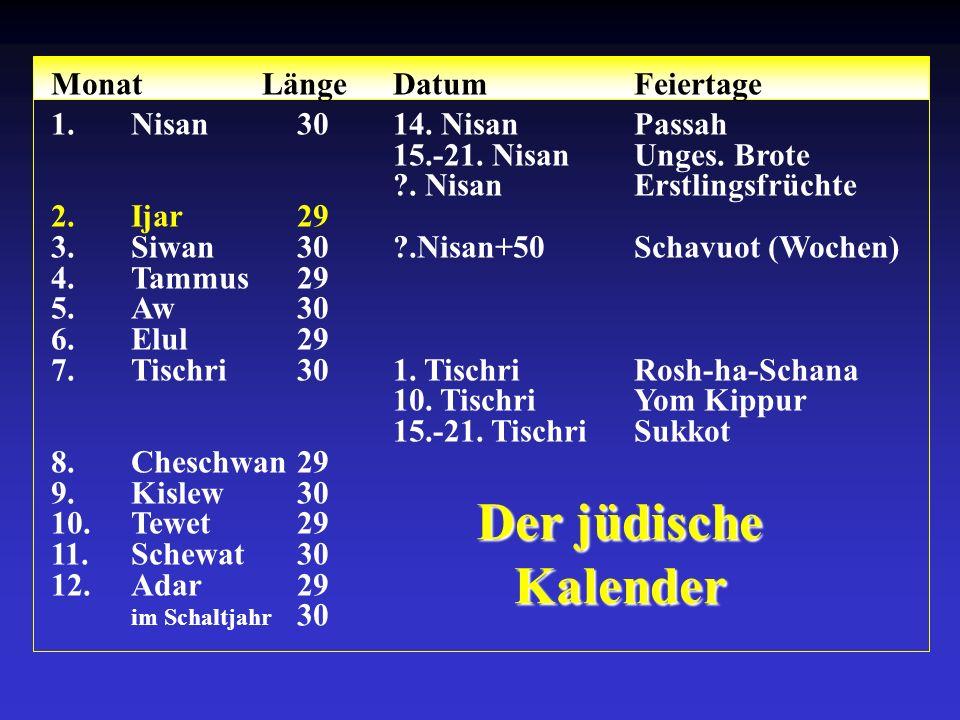 Der jüdische Kalender Monat LängeDatumFeiertage 1.Nisan3014.