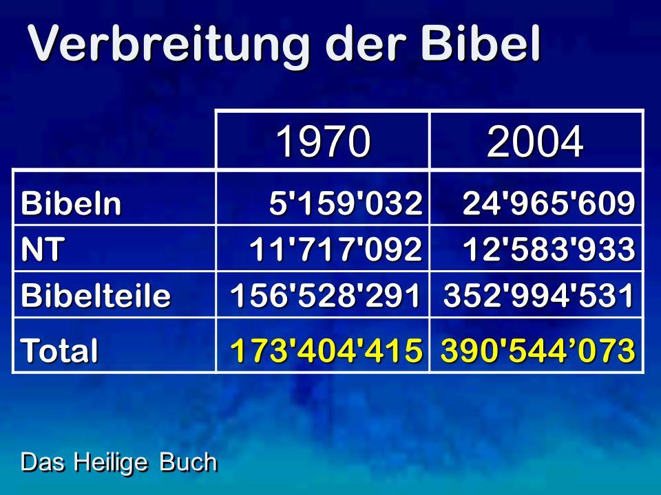 Das Heilige Buch Verbreitung der Bibel 19702004 Bibeln5 159 03224 965 609 NT11 717 09212 583 933 Bibelteile156 528 291352 994 531 Total173 404 415390 544073