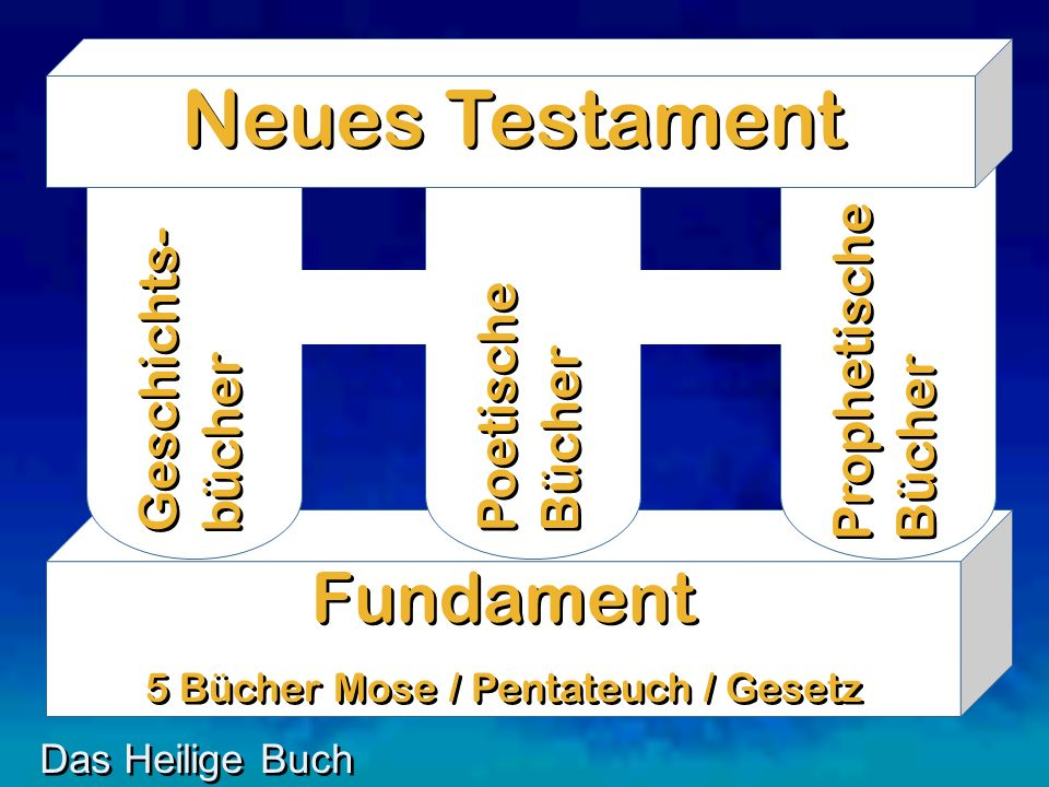 Fundament 5 Bücher Mose / Pentateuch / Gesetz Fundament 5 Bücher Mose / Pentateuch / Gesetz Geschichts- bücher Poetische Bücher Prophetische Bücher Das Heilige Buch Neues Testament