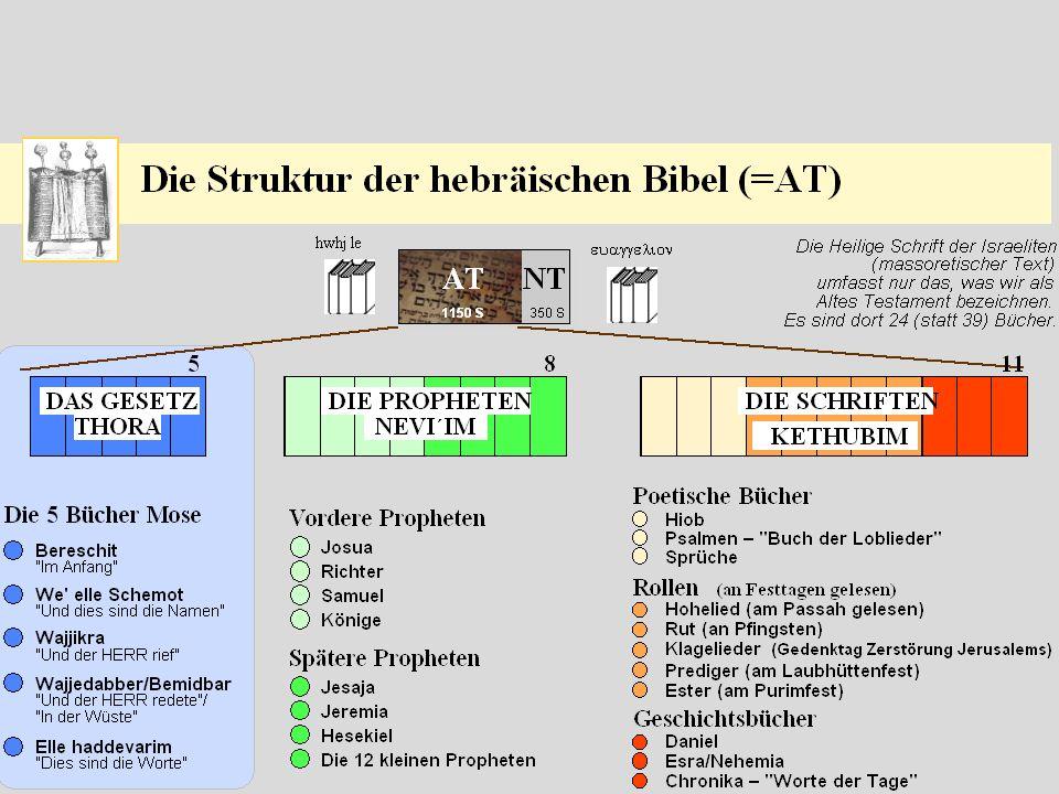 Einführung Buchtitel Zeitraum Bibl. Kontext Geschichte Theologie Struktur Bedeutung