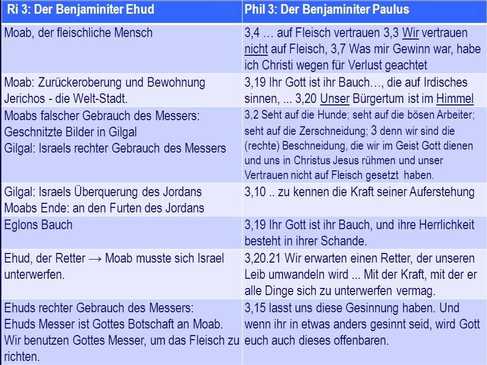 Ri 3: Der Benjaminiter EhudPhil 3: Der Benjaminiter Paulus Moab, der fleischliche Mensch3,4 … auf Fleisch vertrauen 3,3 Wir vertrauen nicht auf Fleisch, 3,7 Was mir Gewinn war, habe ich Christi wegen für Verlust geachtet Moab: Zurückeroberung und Bewohnung Jerichos - die Welt-Stadt.
