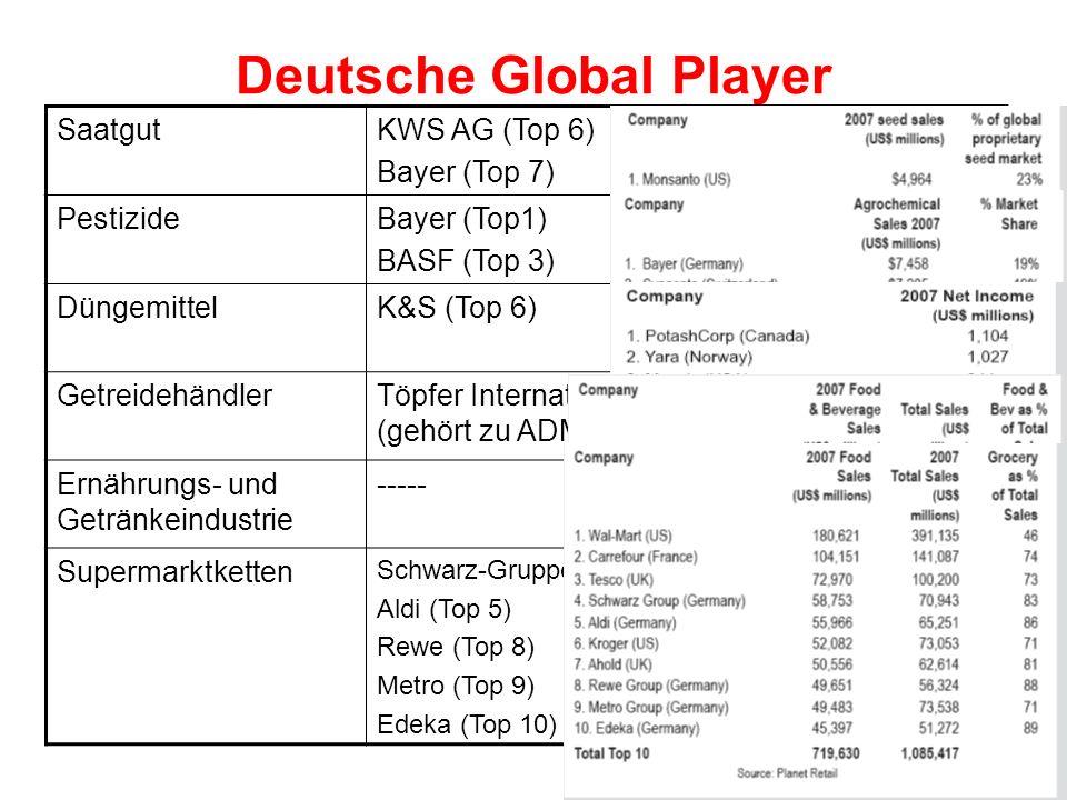 Deutsche Global Player SaatgutKWS AG (Top 6) Bayer (Top 7) Top 10: 67% der Eigentumsrechte PestizideBayer (Top1) BASF (Top 3) Top 10: 89% Marktanteil