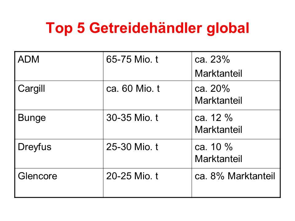 Top 5 Getreidehändler global ADM65-75 Mio. tca. 23% Marktanteil Cargillca. 60 Mio. tca. 20% Marktanteil Bunge30-35 Mio. tca. 12 % Marktanteil Dreyfus2