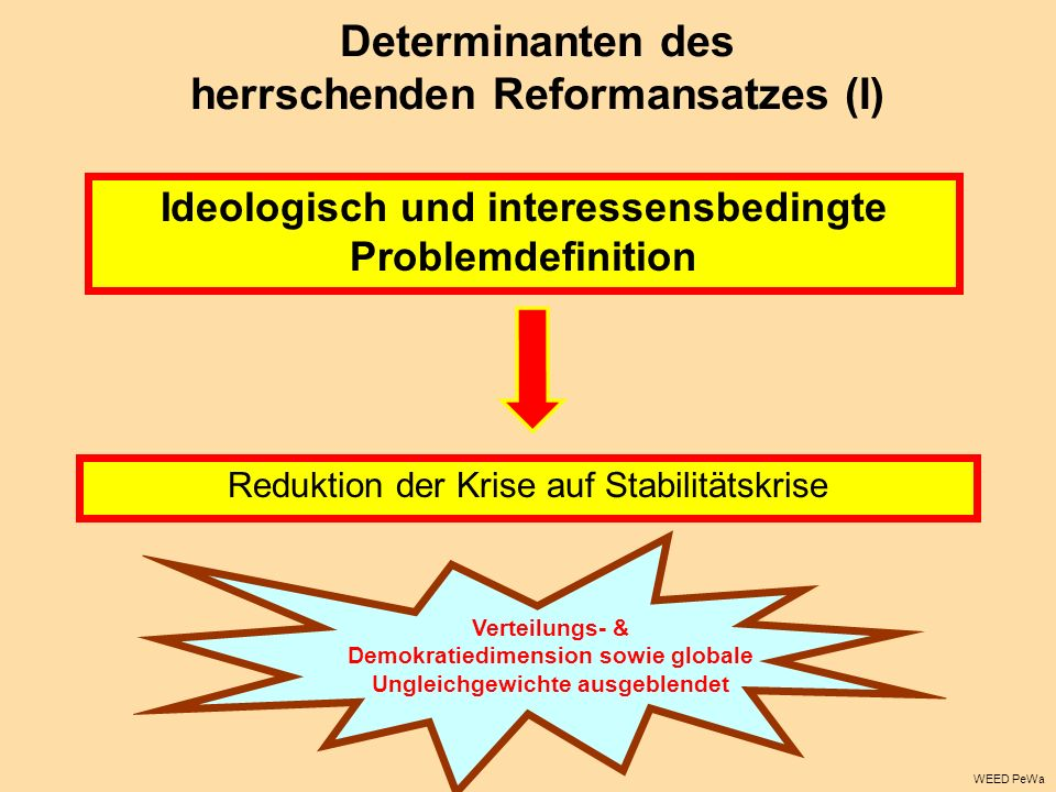 Determinanten des herrschenden Reformansatzes (I) Ideologisch und interessensbedingte Problemdefinition Reduktion der Krise auf Stabilitätskrise Verteilungs- & Demokratiedimension sowie globale Ungleichgewichte ausgeblendet WEED PeWa