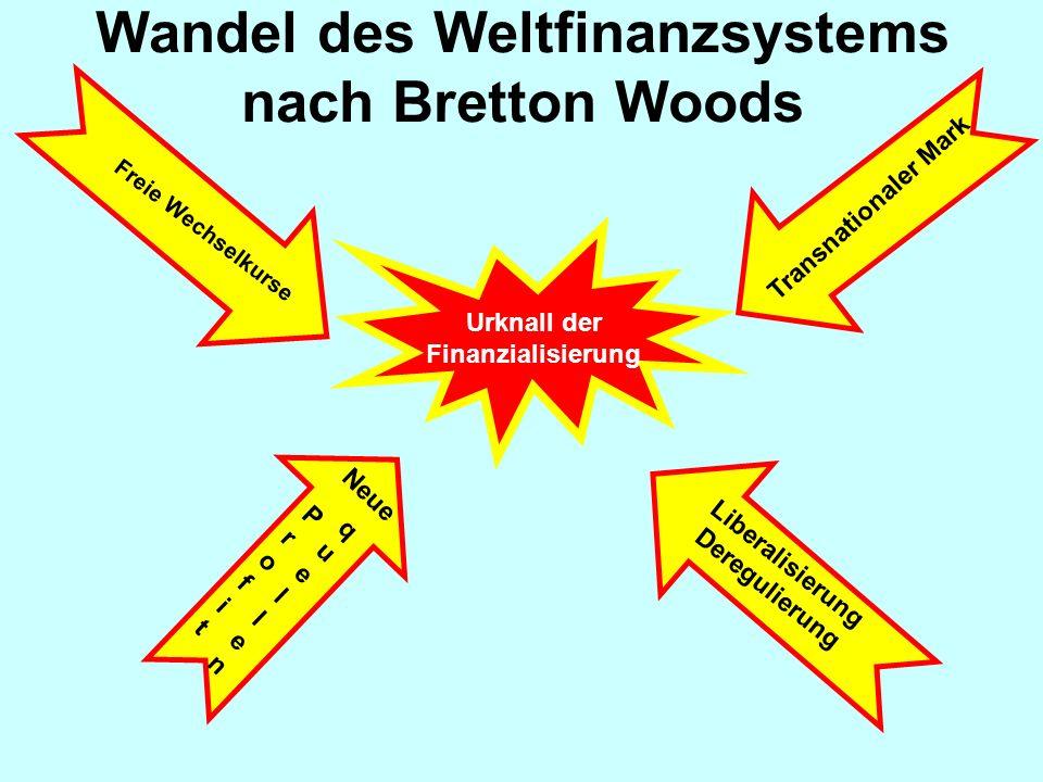 Wandel des Weltfinanzsystems nach Bretton Woods Freie Wechselkurse Urknall der Finanzialisierung Transnationaler Mark Neue ProfitProfit quellenquellen Liberalisierung Deregulierung