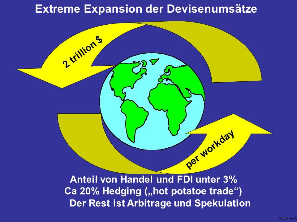 2 trillion $ per workday WEED PeWa Anteil von Handel und FDI unter 3% Ca 20% Hedging (hot potatoe trade) Der Rest ist Arbitrage und Spekulation Extreme Expansion der Devisenumsätze