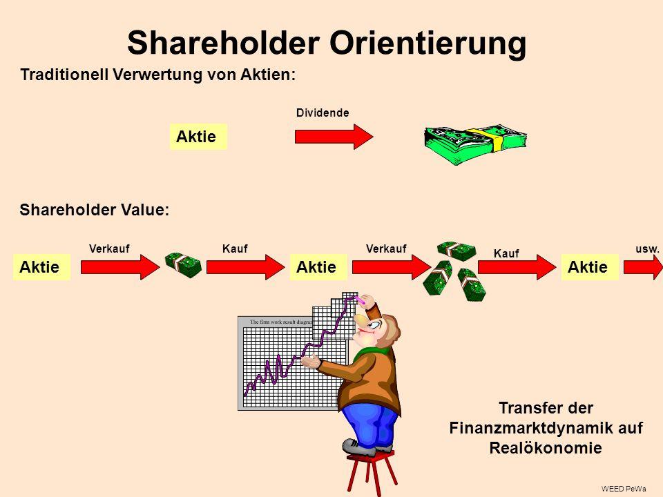 Shareholder Orientierung Traditionell Verwertung von Aktien: Aktie Dividende Aktie Verkauf Aktie KaufVerkauf Kauf Aktie usw.