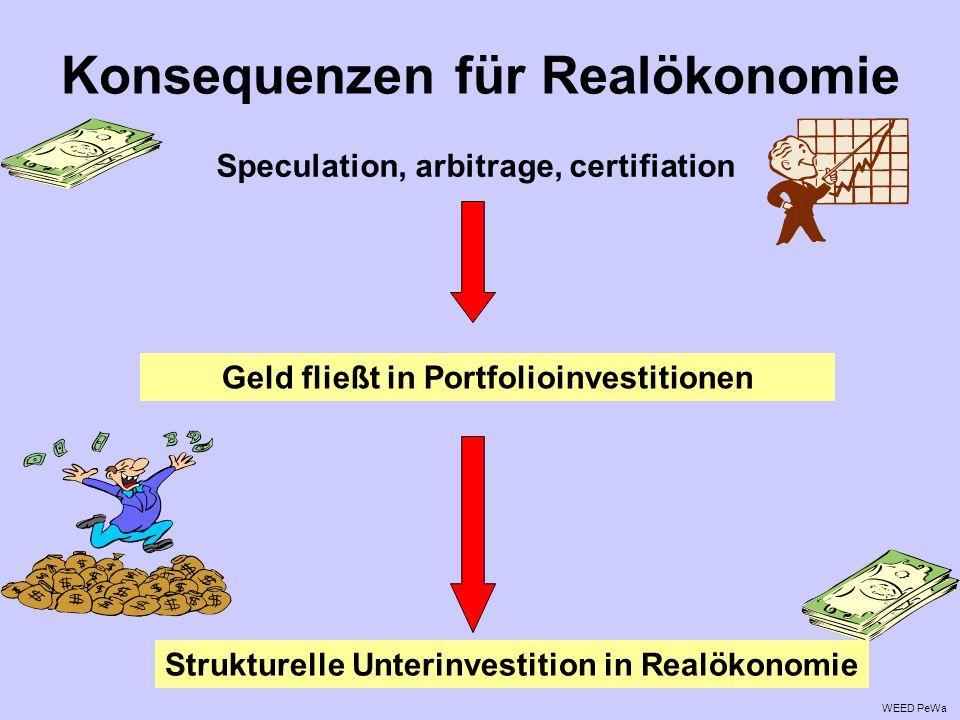 Konsequenzen für Realökonomie Speculation, arbitrage, certifiation Geld fließt in Portfolioinvestitionen Strukturelle Unterinvestition in Realökonomie WEED PeWa