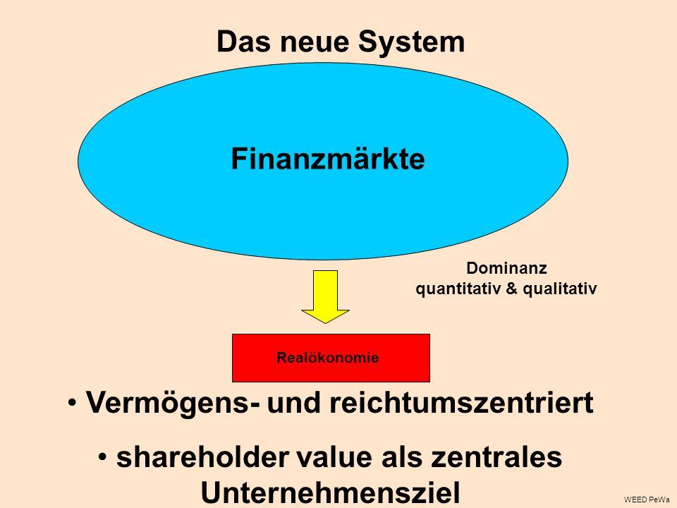 Realökonomie Das neue System Finanzmärkte Dominanz quantitativ & qualitativ Vermögens- und reichtumszentriert shareholder value als zentrales Unternehmensziel