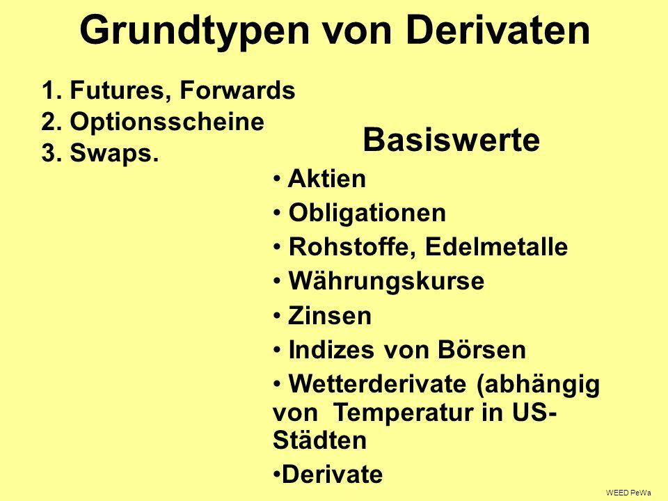 Grundtypen von Derivaten 1.Futures, Forwards 2. Optionsscheine 3.