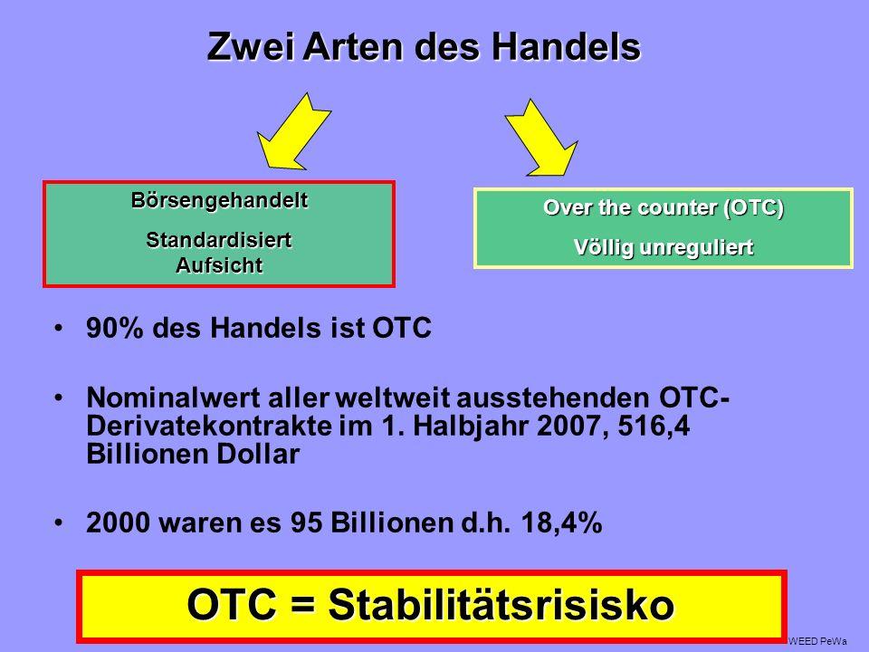 90% des Handels ist OTC Nominalwert aller weltweit ausstehenden OTC- Derivatekontrakte im 1.