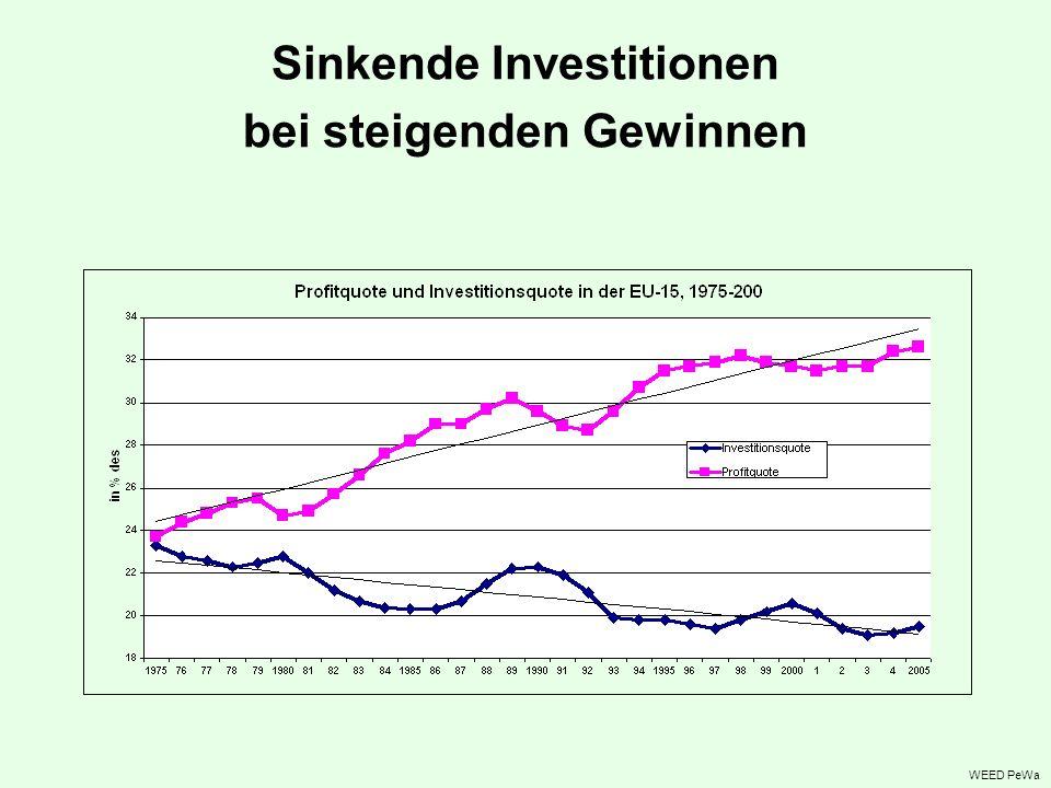 Sinkende Investitionen bei steigenden Gewinnen WEED PeWa