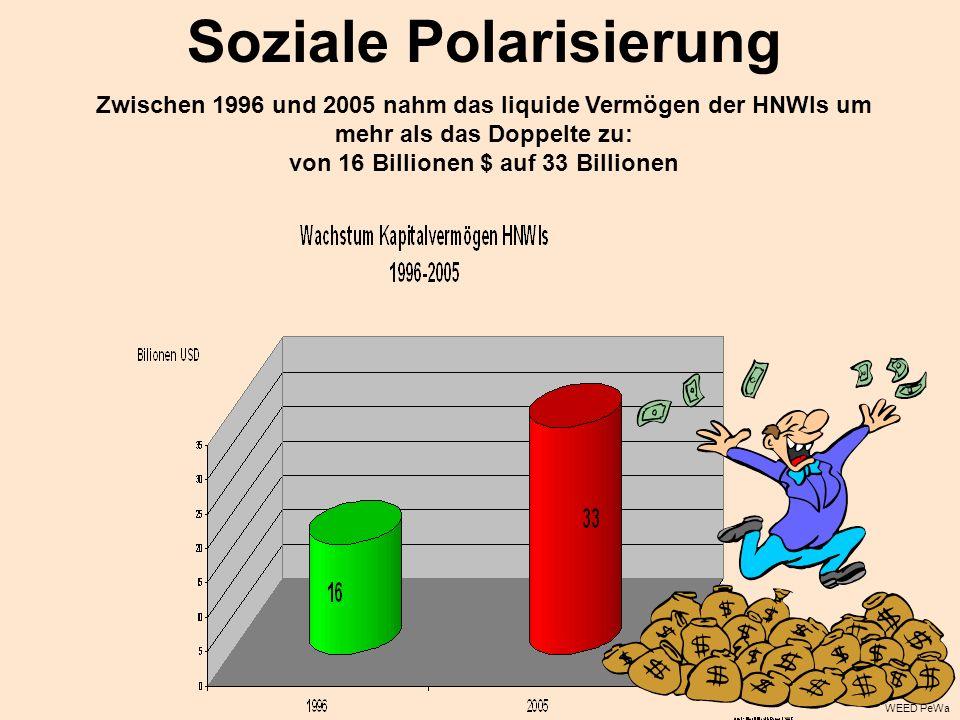 Soziale Polarisierung Zwischen 1996 und 2005 nahm das liquide Vermögen der HNWIs um mehr als das Doppelte zu: von 16 Billionen $ auf 33 Billionen WEED PeWa