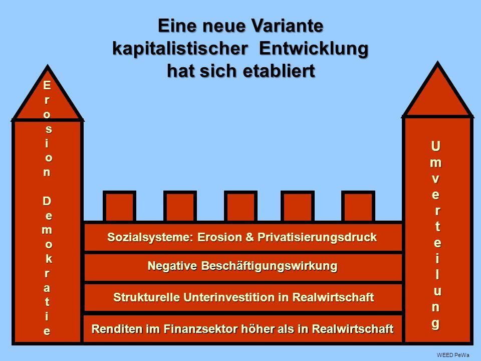 Renditen im Finanzsektor höher als in Realwirtschaft Strukturelle Unterinvestition in Realwirtschaft Sozialsysteme: Erosion & Privatisierungsdruck Negative Beschäftigungswirkung UmvUmvee r r t t e e i i l l u unnggUmvUmvee r r t t e e i i l l u unngge r t e i l ung EroEro s sii o onn DD e emm o o k krraattiieeEroEro s sii o onn DD e emm o o k krraattiiee si on D em o kratie Eine neue Variante kapitalistischer Entwicklung hat sich etabliert WEED PeWa